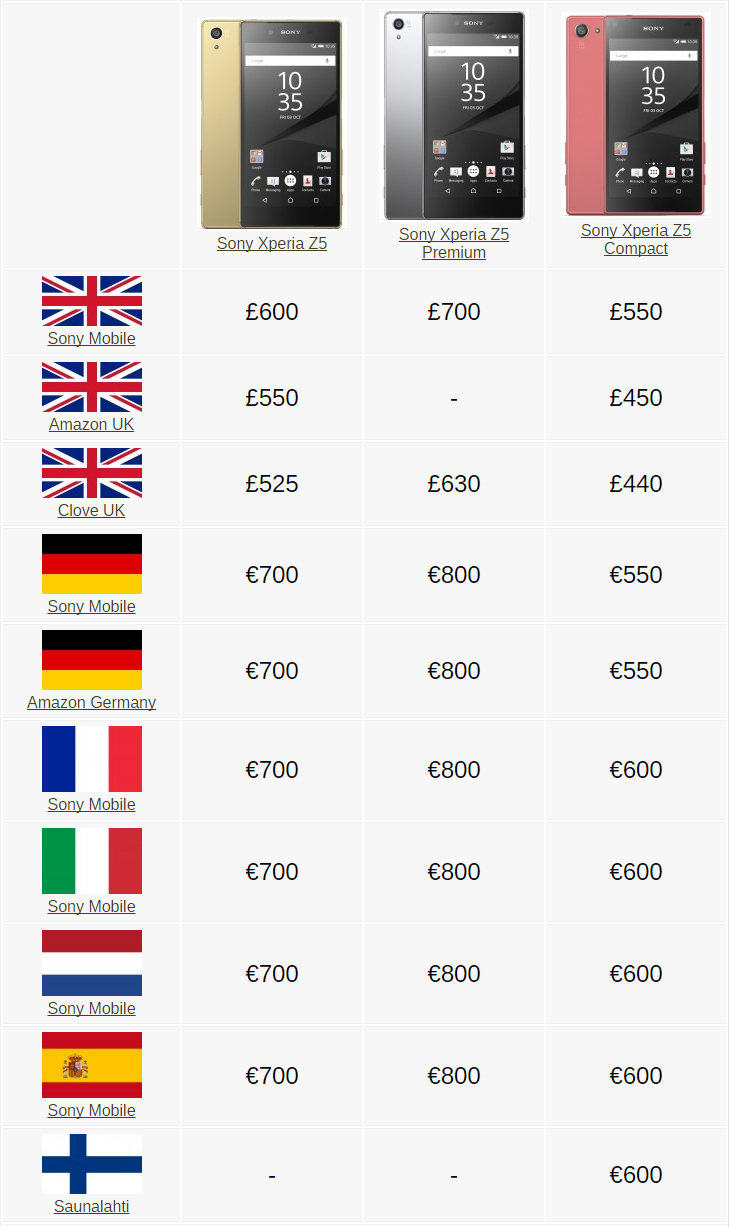 The European prices of the Xperia Z5 devices confirm: • Cheap HWzone