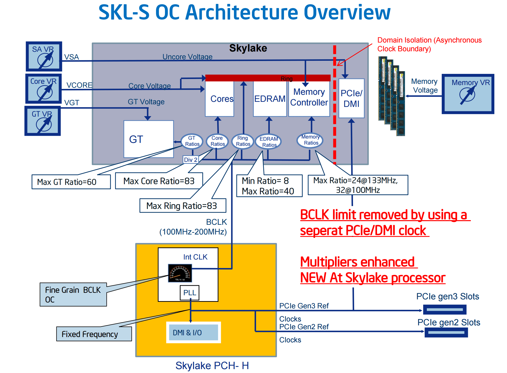 Fast For All Skylike Processors Even Without Open Product Hwzone Frequency Multiplication Not Only To The Expensive K With But Also Other Cheaper Models Whose Doubles Are Locked Upwards