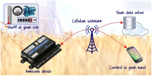 How GSM Commander monitor