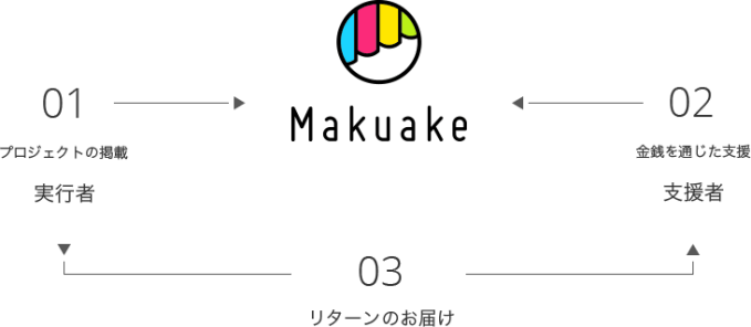 Makuakeサービスイメージ