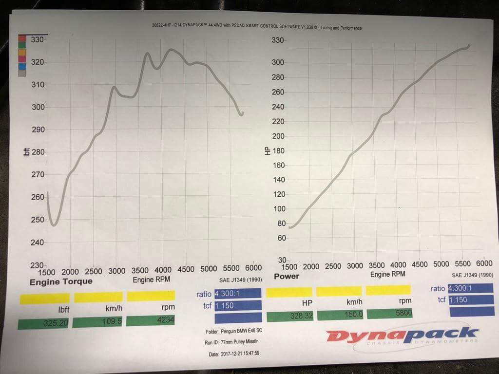 Diy supercharger time - Eaton m62 on m54b30 - E46Fanatics