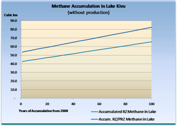 Graphic showing growth of methane resource in Lake Kivu over 50 years
