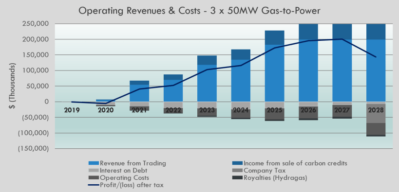 Planned operating revenue from initial project investments for 10 years