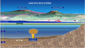 Gas Resource in Lake Kivu: Composite Cross Section view of Lake Kivu to 1000m depth with volcanoes in background