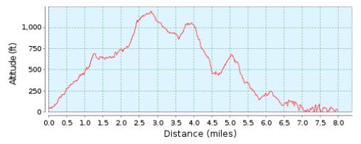 Altitude profile Rock Race
