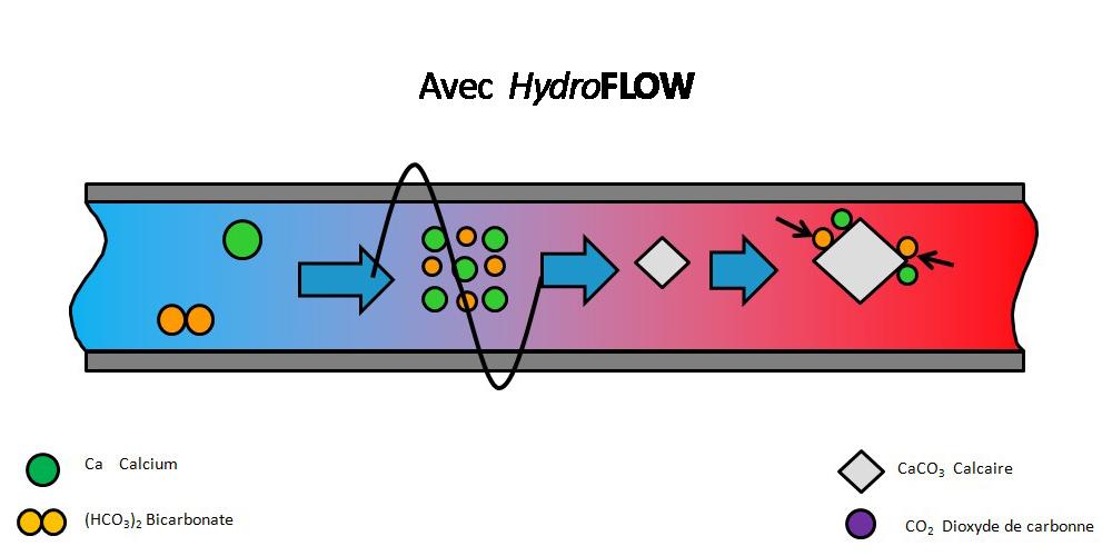 La technologie HdroPATH Process_Calcaire_2