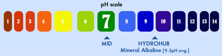 Tucson water store ph scale image