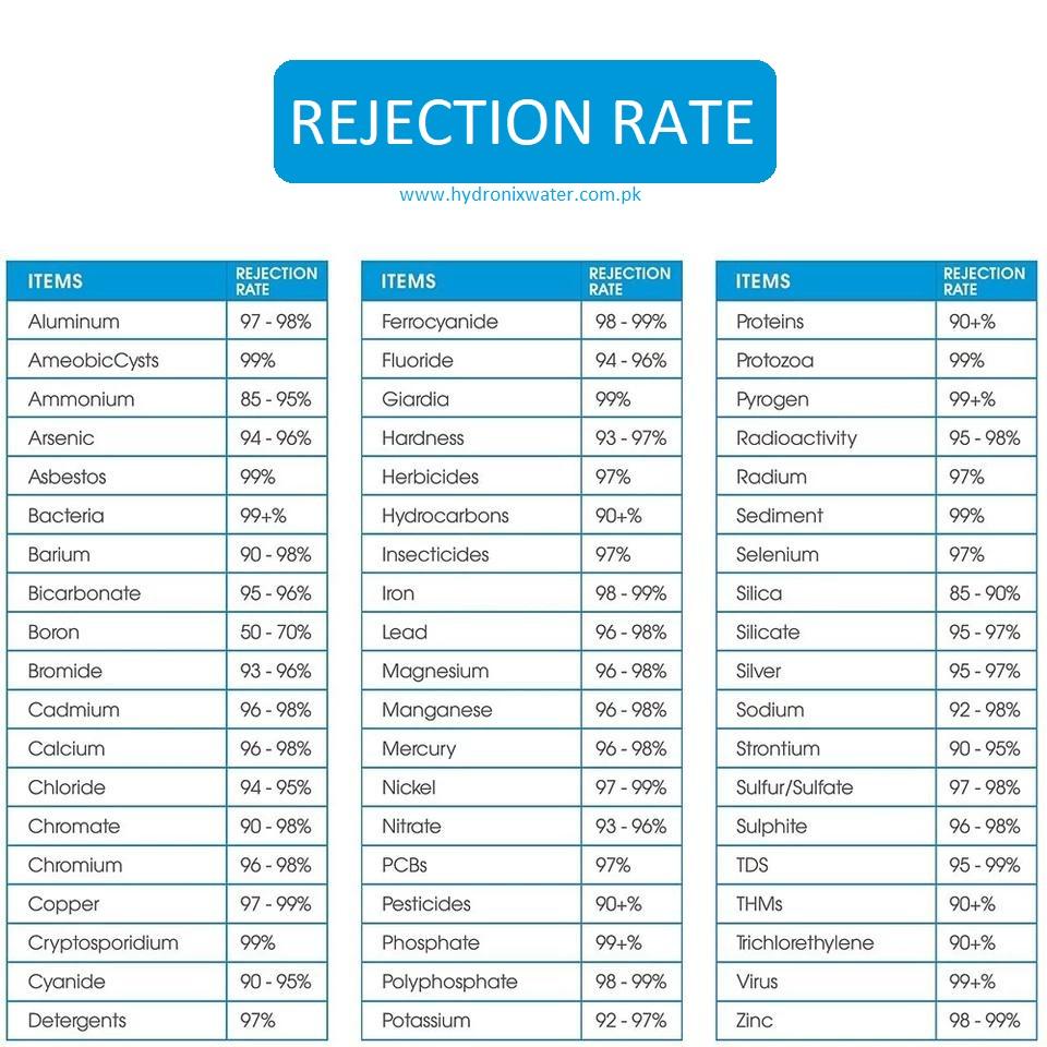 RO-membrane-Rejection