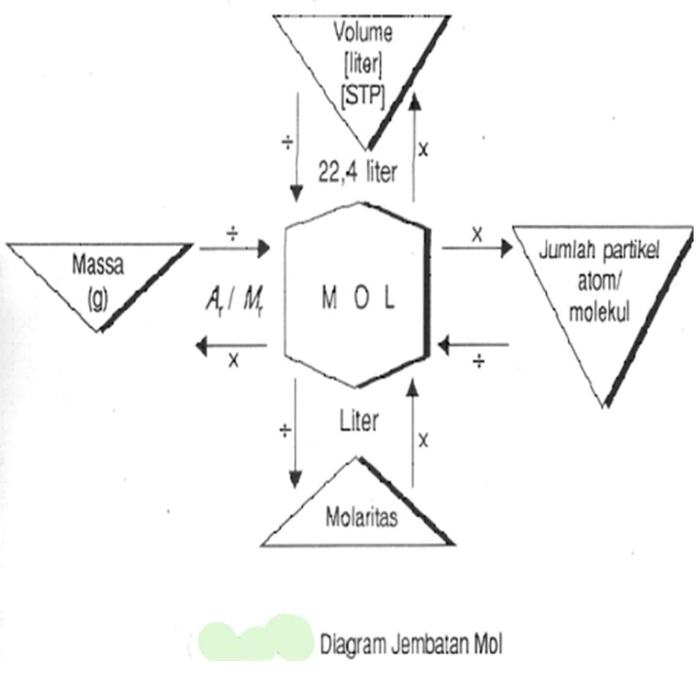 Hukum Dasar Kimia X