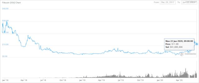 ファイルコインの価格推移
