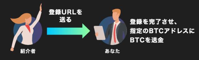 ファイルコインのフィルパワー申込方法