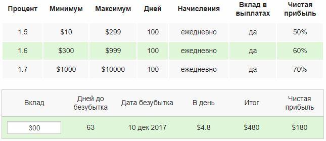 bitcoin bank pénzt keres az interneten