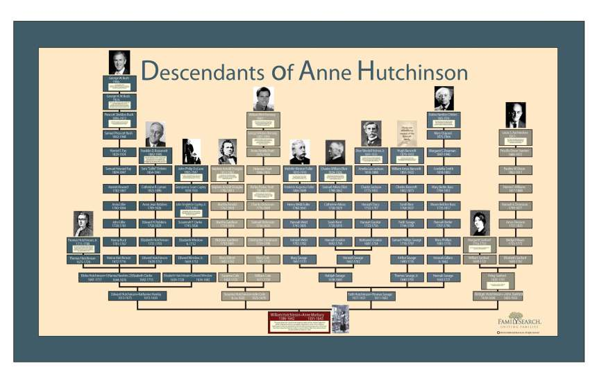 This impressive family tree on the main floor on the Family History Library in Salt Lake City, Utah shows some of the descendants of Anne Hutchinson, including George H. W. Bush, George W. Bush, Franklin D. Roosevelt, Stephen Douglas, Mitt Romney, and Oliver Wendell Holmes.