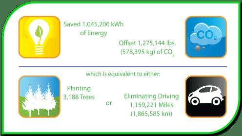 Environmental Icons MB