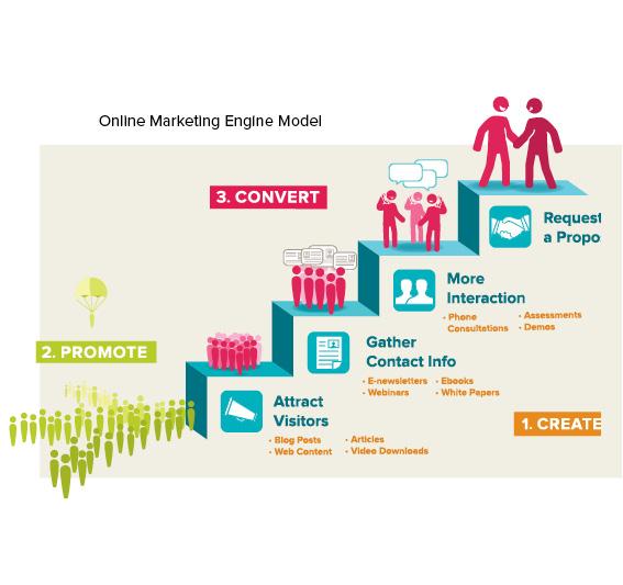 HylthLink Online Marketing Engine