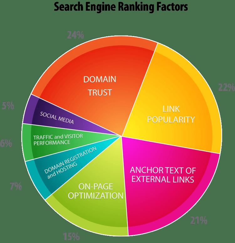 HylthLink SEO Factors