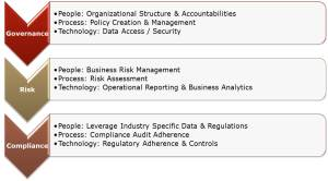 Enterprise Governance, Risk and Compliance Solutions