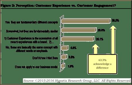 Customer Analytics and Journey Design
