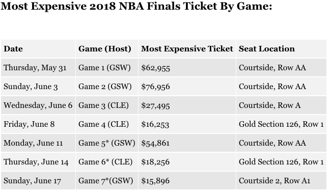 2018 NBA Finals games Ticket Prices golden state warriors cleveland cavaliers lebron james steph curry