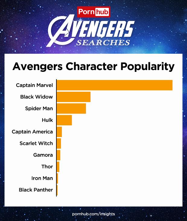 Avengers Character PornHub Searches Info Endgame Infinity War Saga porn thor captain america ironman hulk spiderman tony stark