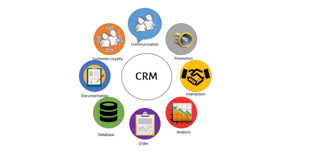 Einführung in das Customer Relationship Marketing: Was ist CRM?