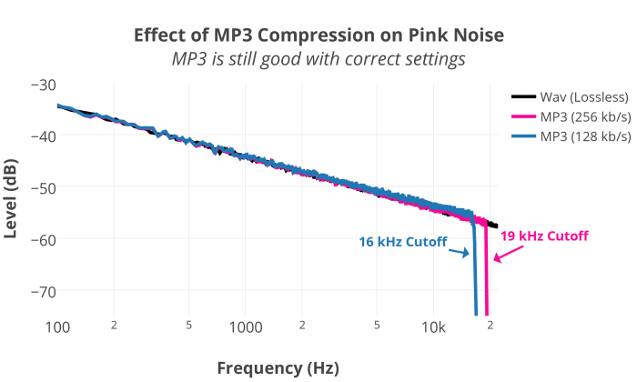 MP3CompressionPinkNoise