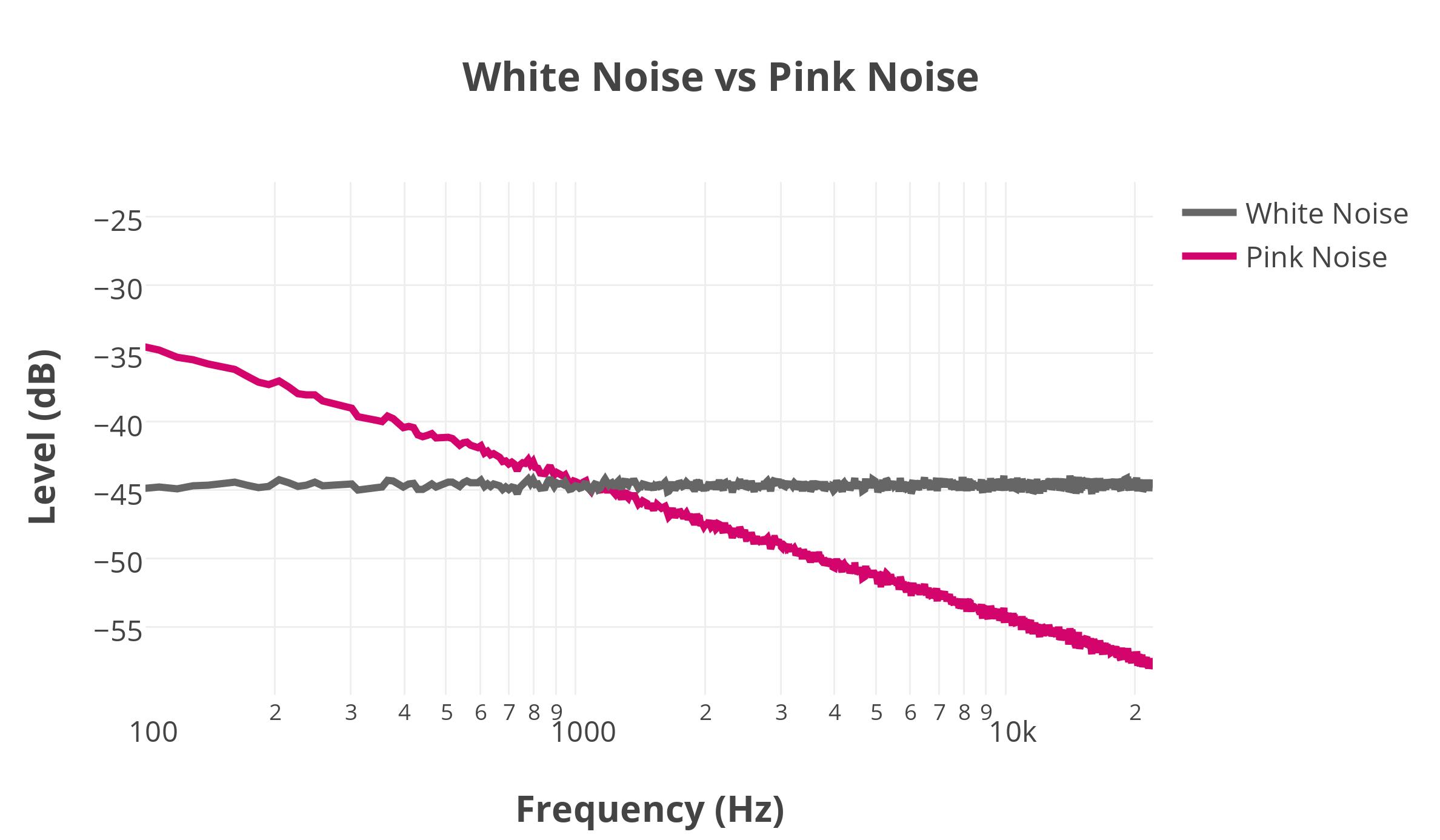 Image result for white noise vs pink noise
