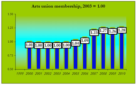 Graph depicting increase in memberships in artists unions in the US from 2000 to 2010, from page 45 of the Americans for the Arts 2012 National Arts Index. (Source)