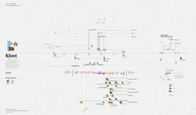 Visualising Painter's Lives by Accurat
