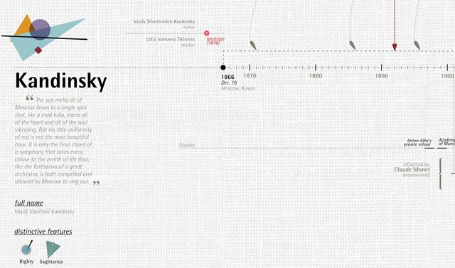 Detail of Kandinsky's timeline