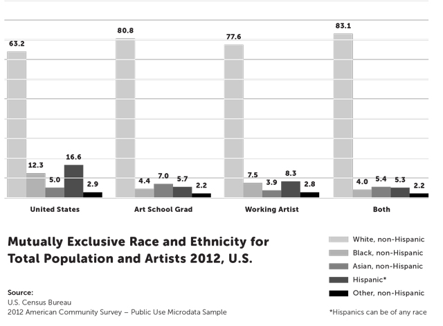 Figure showing representation by mutually exclusive race and ethnicity categories. (Source: Arts Report Back, BFAMFAPhD, 2014, p. 10)