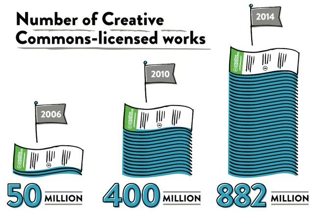 (all infographics by Lemonly, via CreativeCommons.org)