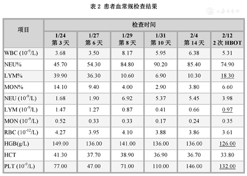 Table 2 Displaying Results of blood routine examination