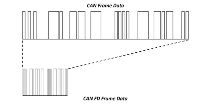 Because CAN FD supports a faster bit-rate, a single message can hold more data