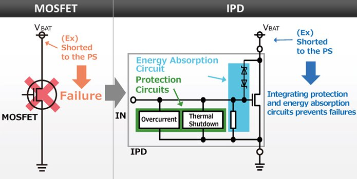 Depiction of the differences between an IPD and a MOSFET.
