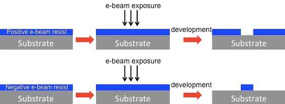 Basic technology behind electron-beam lithography