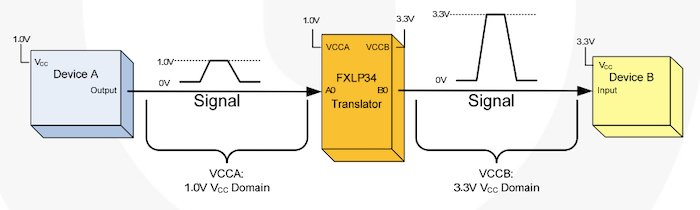 Example of a uni-directional translator