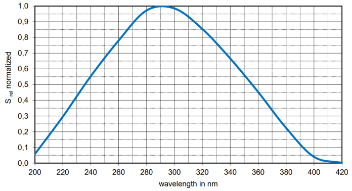characteristics of different photodiode technologies 1 hyperedge embed image