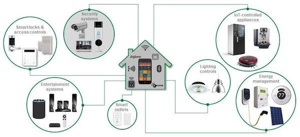 Benefits of smart home technology include control of entertainment, appliances, access, power, and energy as well as security.
