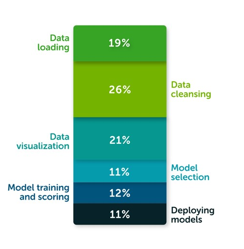 According to The State of Data Science 2020 survey, data management, exploratory data analysis (EDA), feature selection, and feature engineering accounts for more than 66% of a data scientist's time.