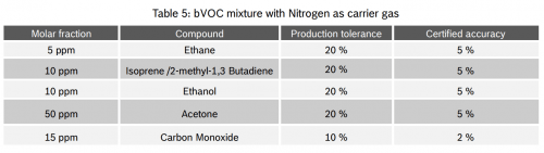 bVOC compound mixture