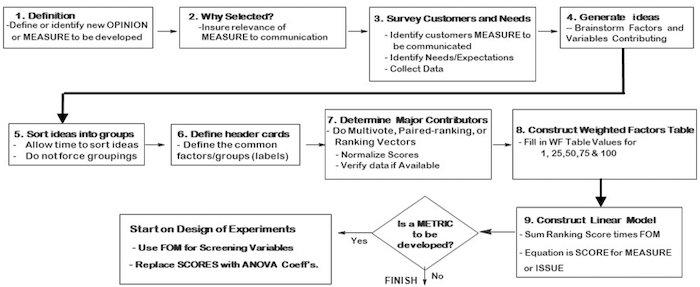 Conceptual flowchart of how to determine FoM