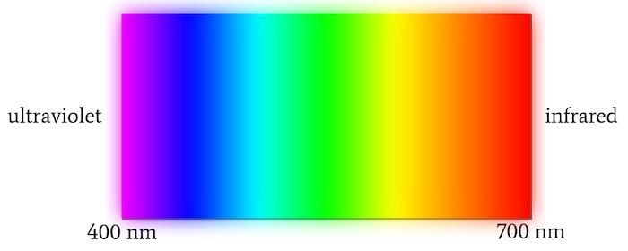 Optical wavelengths