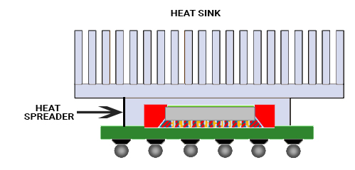 Heat sinks and heat spreaders on a PCB