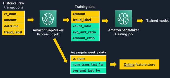 using streaming ingestion with amazon sagemaker feature store to make ml backed decisions in near real time 2 hyperedge embed image