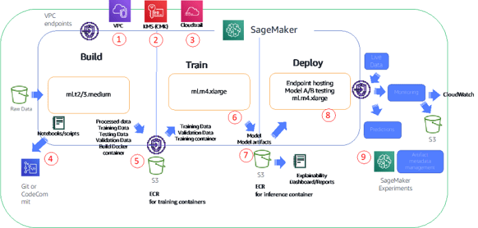 After the environment is provisioned, the following architecture diagram illustrates the typical data scientist workflow within the project VPC.