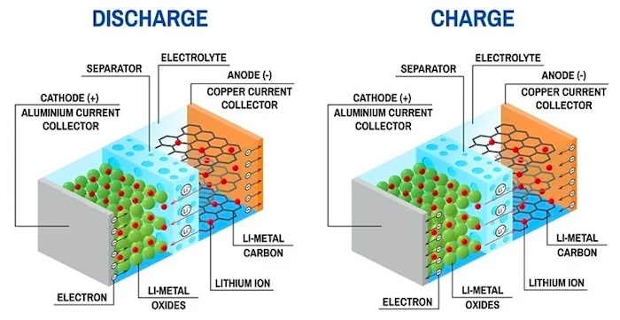 Li-ion battery, lithium ion, lithium batteries, lithium ion battery pack,