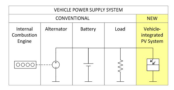 VIPV powering an ICE vehicle