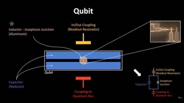 Diagram of a qubit