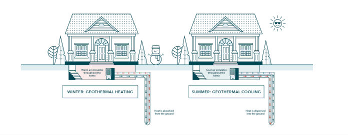 geothermal home heating gets a 30 million boost from bill gates breakthrough energy ventures hyperedge embed image